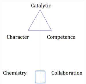 5Cs of Leadership –Brian Ray